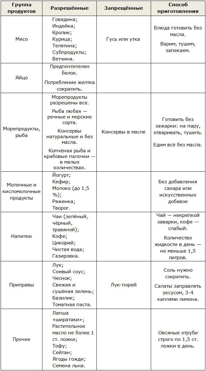 Диета дюкана таблицы