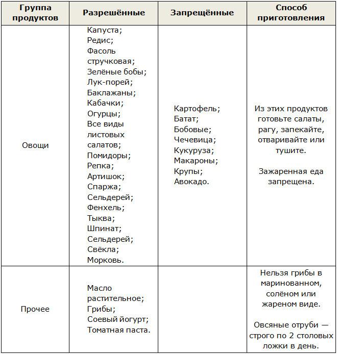 Диета Дюкана Овощные Дни. Диета Дюкана: меню на каждый день при «атаке» (таблица)