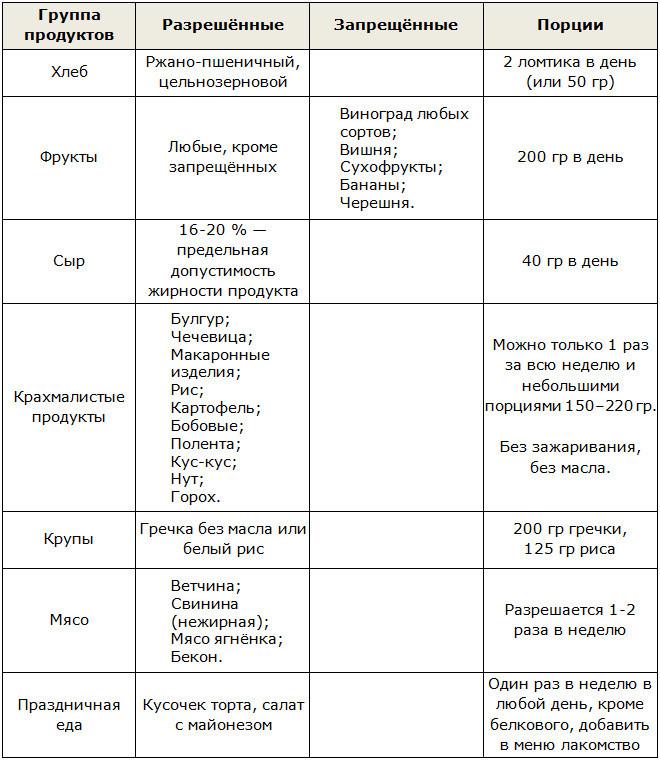 Атака дюкан список продуктов таблица для похудения