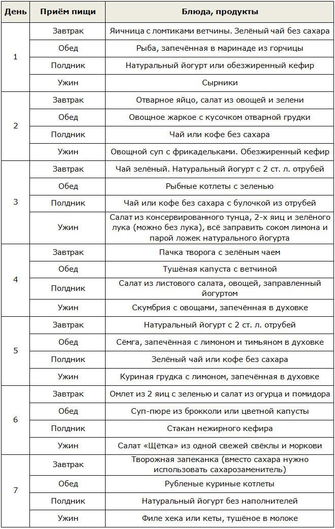 Диета дюкана списки продуктов